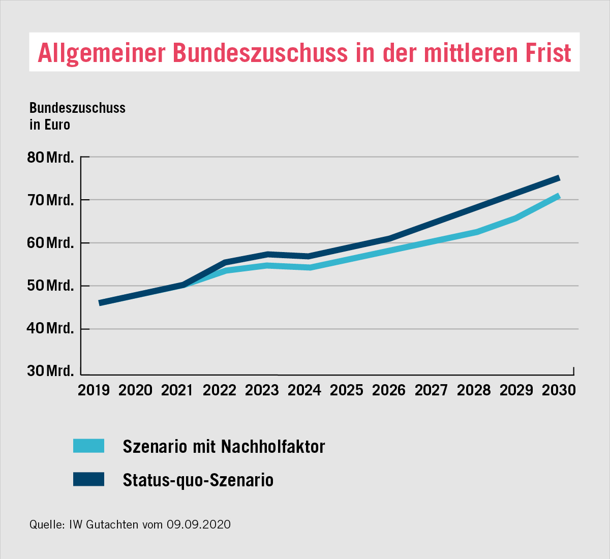 Rentenerhöhung 2021 Tabelle