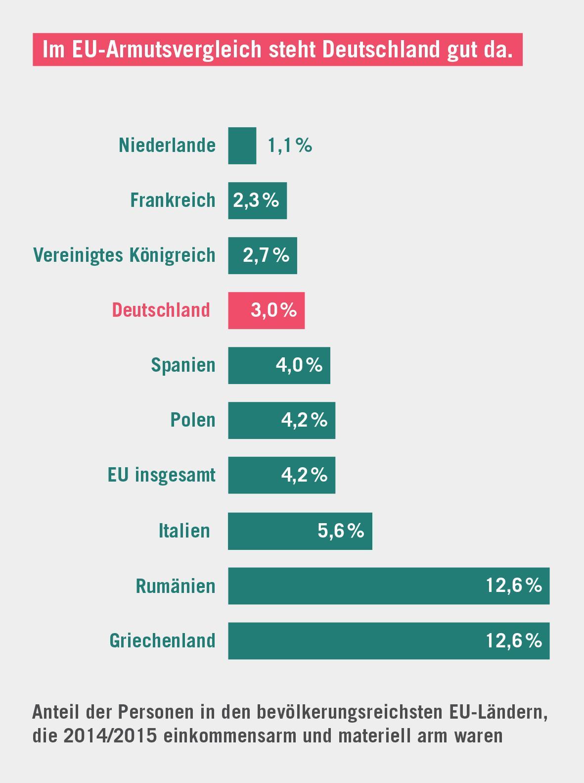 Wohlstand Deutschland