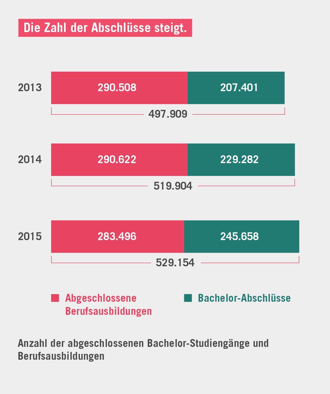 Deutschland Wohlstand