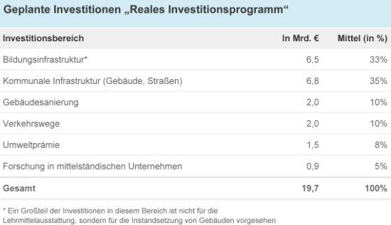 "Tabelle: Geplante Investitionen ""Reales Investitionsprogramm"""