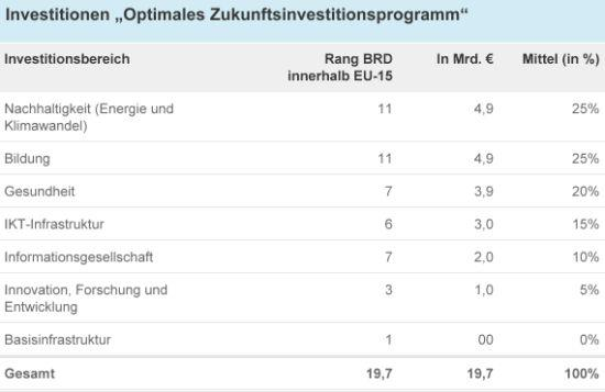 "Tabelle: Investitionen ""Optimales Zukunftsinvestitionsprogramm"""
