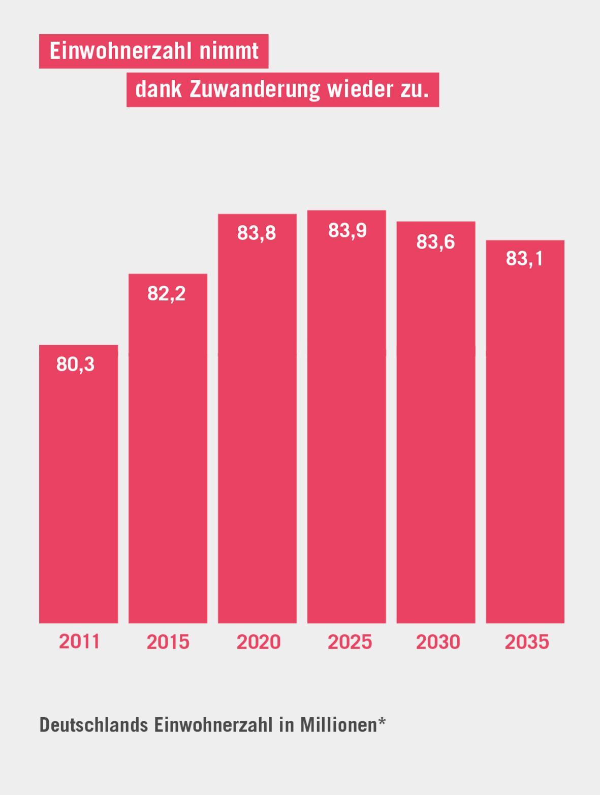 Einwohnerzahl In Köln